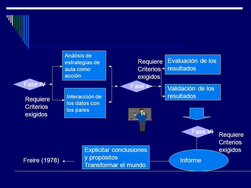 Fase IV Análisis de estrategias de aula como acción Interacción de los datos con los pares Fase v Evaluación de los resultados Validación de los resul