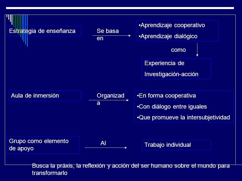 Estrategia de enseñanza Aprendizaje cooperativo Aprendizaje dialógico Se basa en Experiencia de Investigación-acción como Aula de inmersión Grupo como