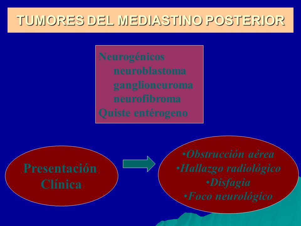 TUMORES DEL MEDIASTINO POSTERIOR Neurogénicos neuroblastoma ganglioneuroma neurofibroma Quiste entérogeno Presentación Clínica Obstrucción aérea Halla