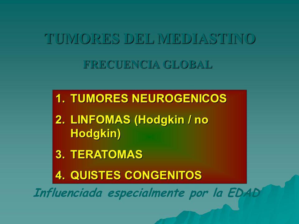 TUMORES DEL MEDIASTINO FRECUENCIA GLOBAL 1.TUMORES NEUROGENICOS 2.LINFOMAS (Hodgkin / no Hodgkin) 3.TERATOMAS 4.QUISTES CONGENITOS Influenciada especi