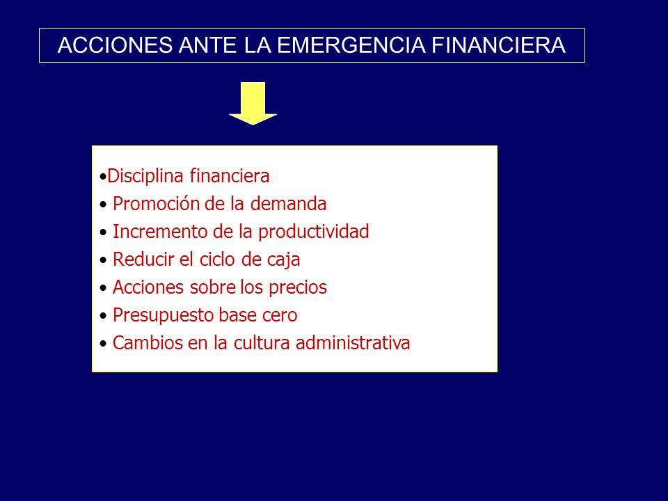 ACCIONES ANTE LA EMERGENCIA FINANCIERA Disciplina financiera Promoción de la demanda Incremento de la productividad Reducir el ciclo de caja Acciones