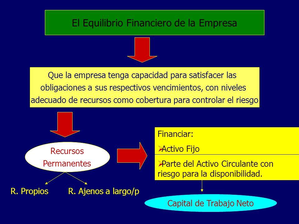El Equilibrio Financiero de la Empresa Que la empresa tenga capacidad para satisfacer las obligaciones a sus respectivos vencimientos, con niveles ade