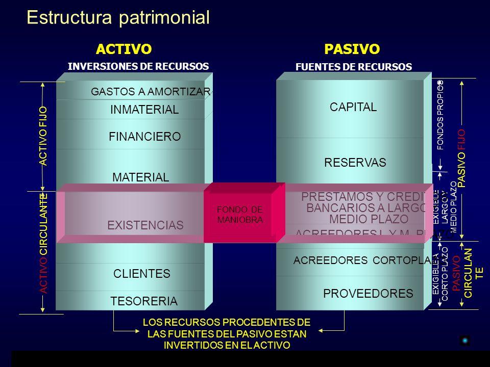 LOS RECURSOS PROCEDENTES DE LAS FUENTES DEL PASIVO ESTAN INVERTIDOS EN EL ACTIVO TESORERIA CLIENTES EXISTENCIAS Estructura patrimonial MATERIAL PROVEE