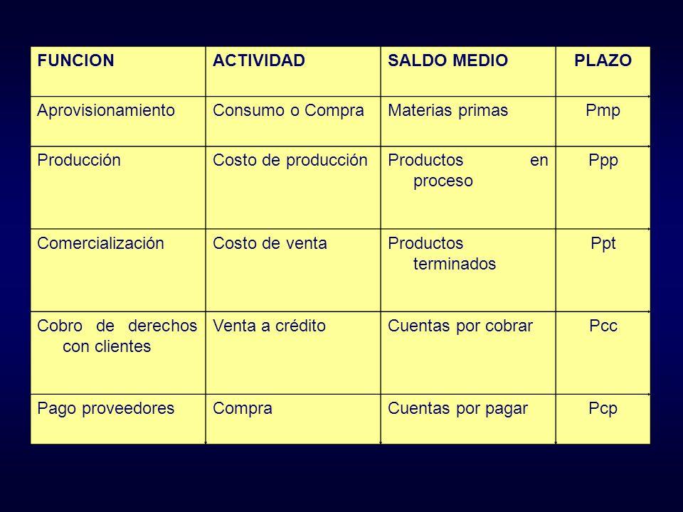 FUNCIONACTIVIDADSALDO MEDIOPLAZO AprovisionamientoConsumo o CompraMaterias primasPmp ProducciónCosto de producciónProductos en proceso Ppp Comercializ
