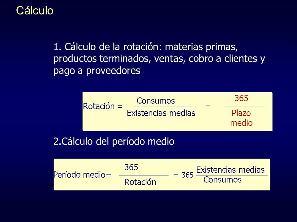 Consumos Existencias medias 365 Rotación Existencias medias Consumos 1. Cálculo de la rotación: materias primas, productos terminados, ventas, cobro a