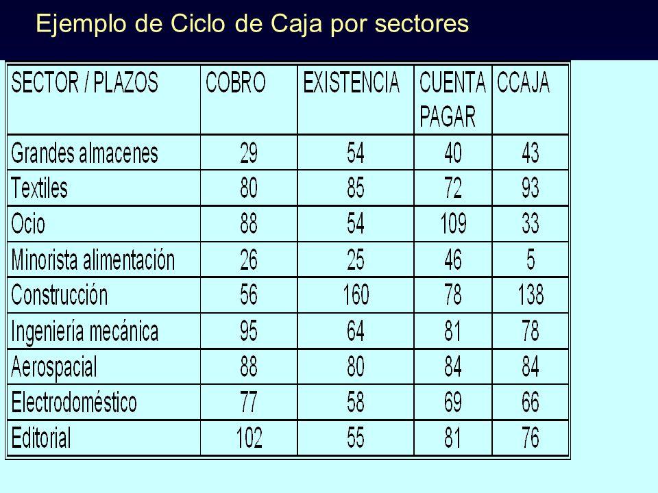Ejemplo de Ciclo de Caja por sectores