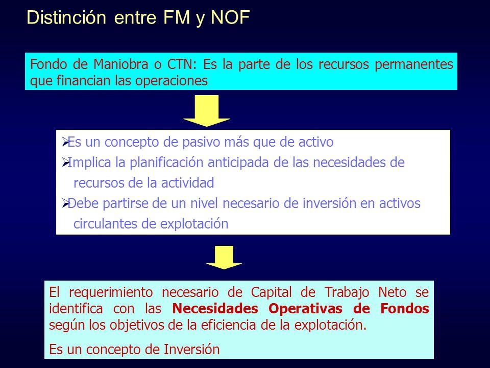 Distinción entre FM y NOF Fondo de Maniobra o CTN: Es la parte de los recursos permanentes que financian las operaciones Es un concepto de pasivo más