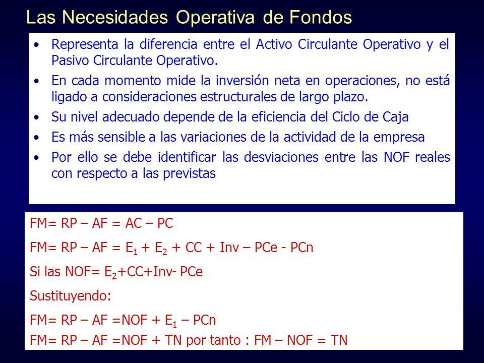 Las Necesidades Operativa de Fondos Representa la diferencia entre el Activo Circulante Operativo y el Pasivo Circulante Operativo. En cada momento mi