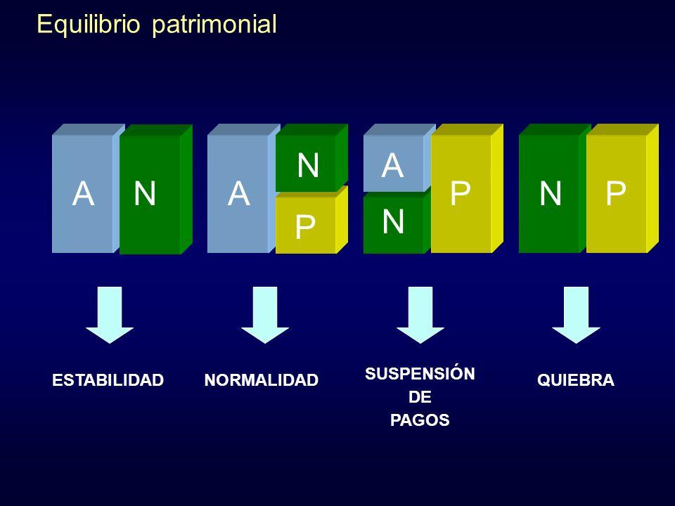 AAN N ESTABILIDADNORMALIDAD SUSPENSIÓN DE PAGOS QUIEBRA N P P NA P Equilibrio patrimonial