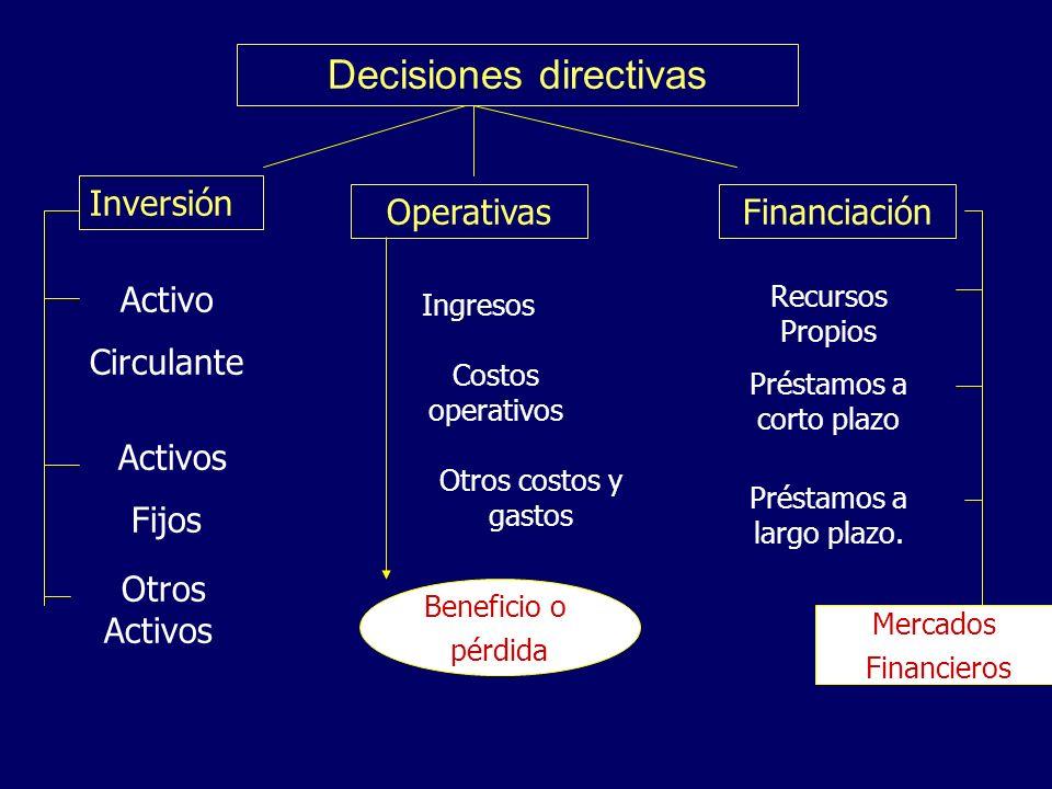 Decisiones directivas Inversión OperativasFinanciación Activo Circulante Activos Fijos Otros Activos Ingresos Costos operativos Otros costos y gastos