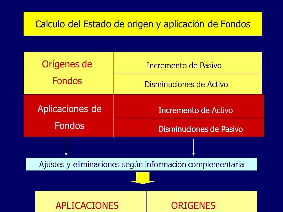 Calculo del Estado de origen y aplicación de Fondos Orígenes de Fondos Incremento de Pasivo Disminuciones de Activo Aplicaciones de Fondos Incremento