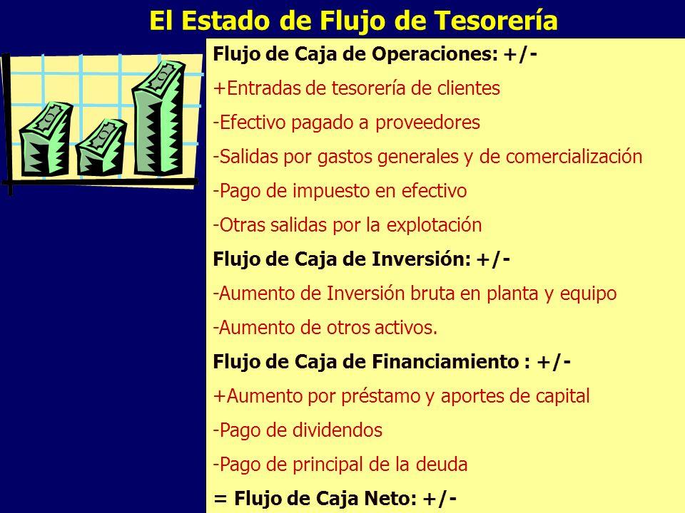 El Estado de Flujo de Tesorería Flujo de Caja de Operaciones: +/- +Entradas de tesorería de clientes -Efectivo pagado a proveedores -Salidas por gasto