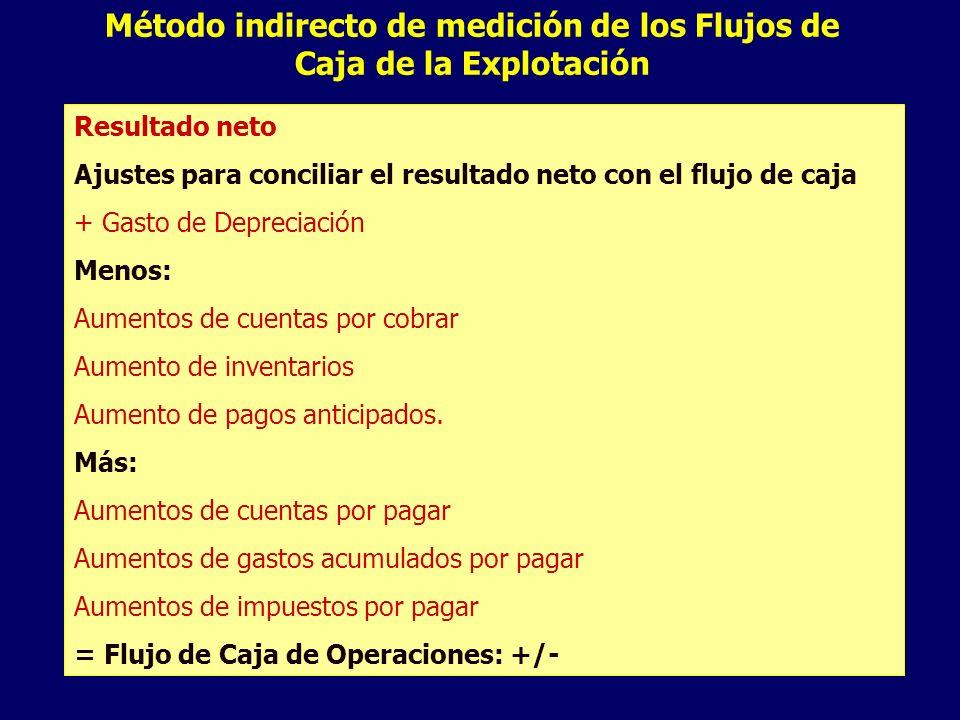 Método indirecto de medición de los Flujos de Caja de la Explotación Resultado neto Ajustes para conciliar el resultado neto con el flujo de caja + Ga