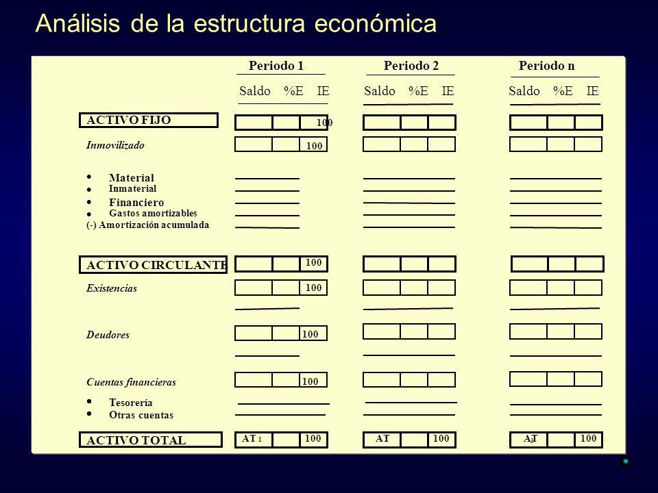 Análisis de la estructura económica Periodo 1Periodo 2Periodo n Saldo %E IE ACTIVO FIJO 100 Inmovilizado 100 Material Inmaterial Financiero Gastos amo