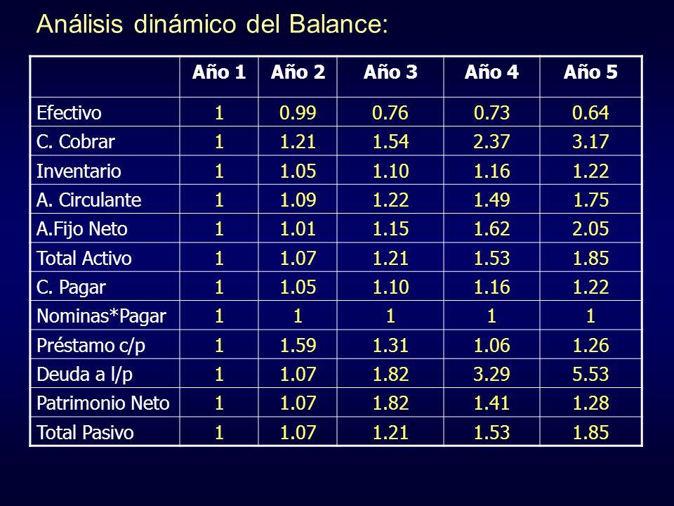 Análisis dinámico del Balance: Año 1Año 2Año 3Año 4Año 5 Efectivo10.990.760.730.64 C. Cobrar11.211.542.373.17 Inventario11.051.101.161.22 A. Circulant