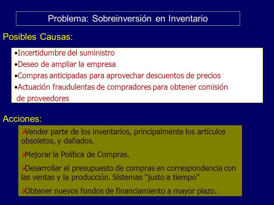 Problema: Sobreinversión en Inventario Posibles Causas: Acciones: Incertidumbre del suministro Deseo de ampliar la empresa Compras anticipadas para ap