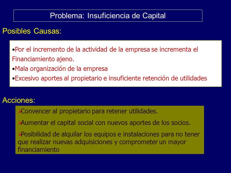 Problema: Insuficiencia de Capital Posibles Causas: Acciones: Por el incremento de la actividad de la empresa se incrementa el Financiamiento ajeno. M