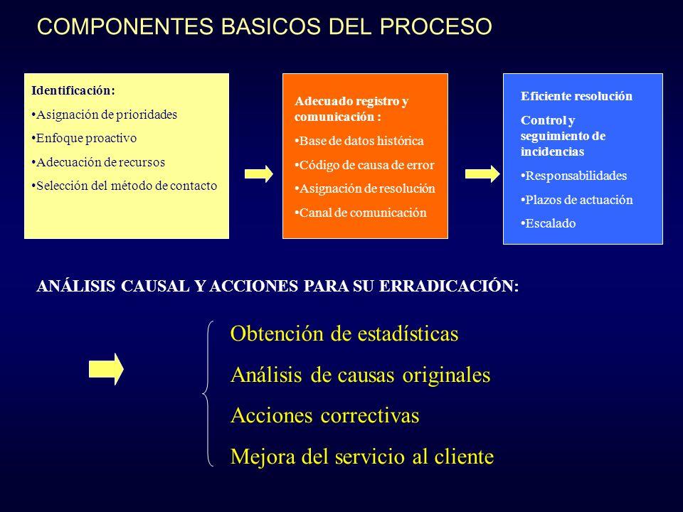 COMPONENTES BASICOS DEL PROCESO Identificación: Asignación de prioridades Enfoque proactivo Adecuación de recursos Selección del método de contacto Ad