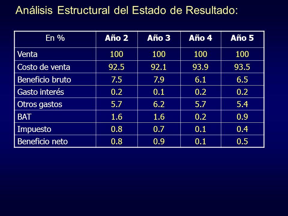 Análisis Estructural del Estado de Resultado: En %Año 2Año 3Año 4Año 5 Venta100 Costo de venta92.592.193.993.5 Beneficio bruto7.57.96.16.5 Gasto inter