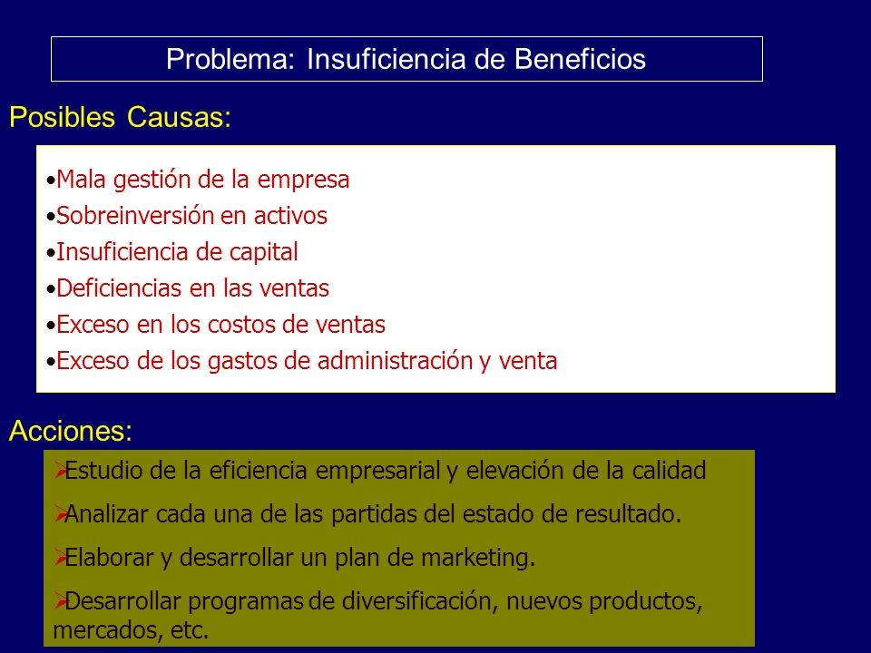 Problema: Insuficiencia de Beneficios Posibles Causas: Acciones: Mala gestión de la empresa Sobreinversión en activos Insuficiencia de capital Deficie