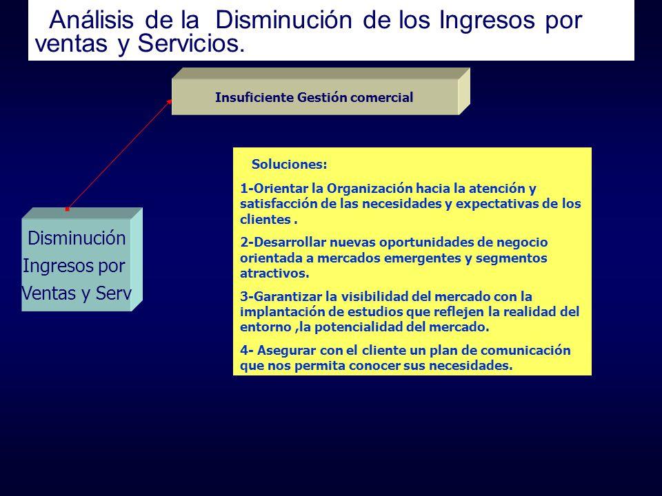 Análisis de la Disminución de los Ingresos por ventas y Servicios. Disminución Ingresos por Ventas y Serv Soluciones: 1-Orientar la Organización hacia