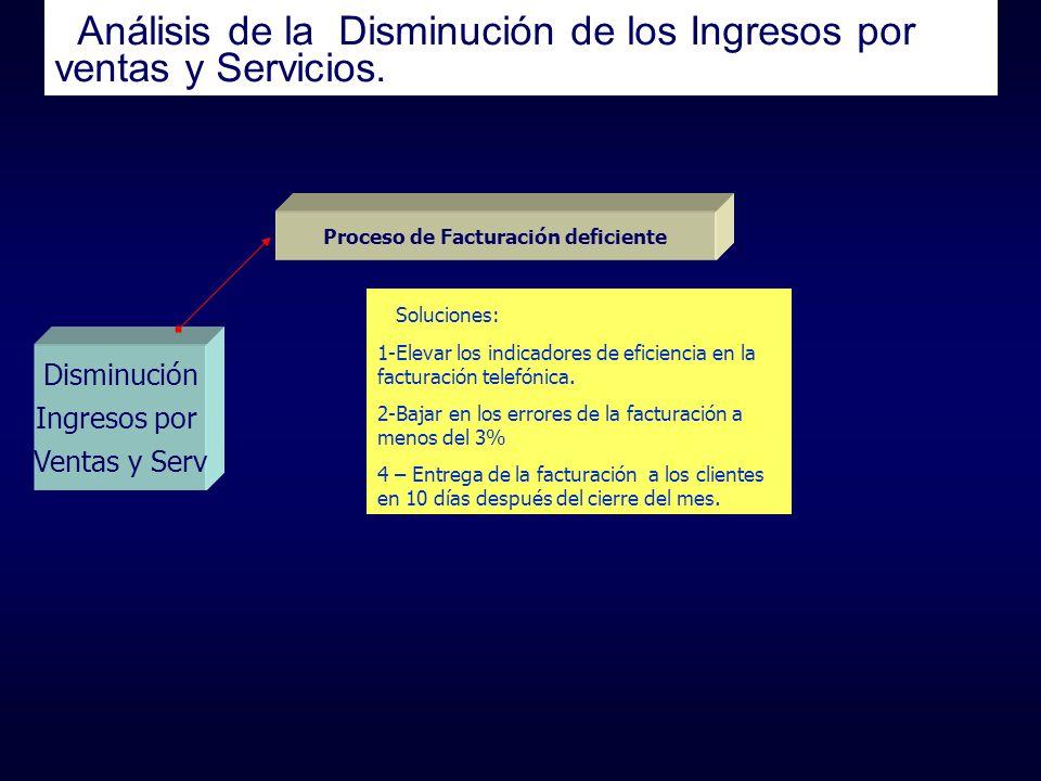 Análisis de la Disminución de los Ingresos por ventas y Servicios. Disminución Ingresos por Ventas y Serv Proceso de Facturación deficiente Soluciones