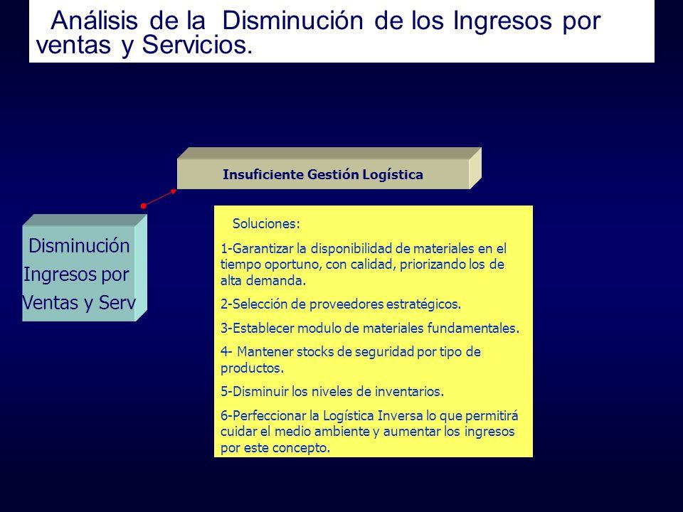 Análisis de la Disminución de los Ingresos por ventas y Servicios. Disminución Ingresos por Ventas y Serv Insuficiente Gestión Logística Soluciones: 1
