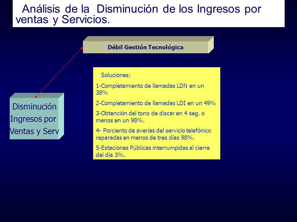 Análisis de la Disminución de los Ingresos por ventas y Servicios. Disminución Ingresos por Ventas y Serv Débil Gestión Tecnológica Soluciones: 1-Comp