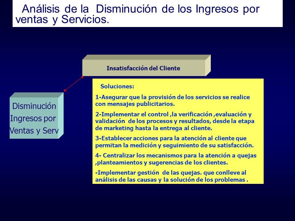 Análisis de la Disminución de los Ingresos por ventas y Servicios. Disminución Ingresos por Ventas y Serv Insatisfacción del Cliente Soluciones: 1-Ase