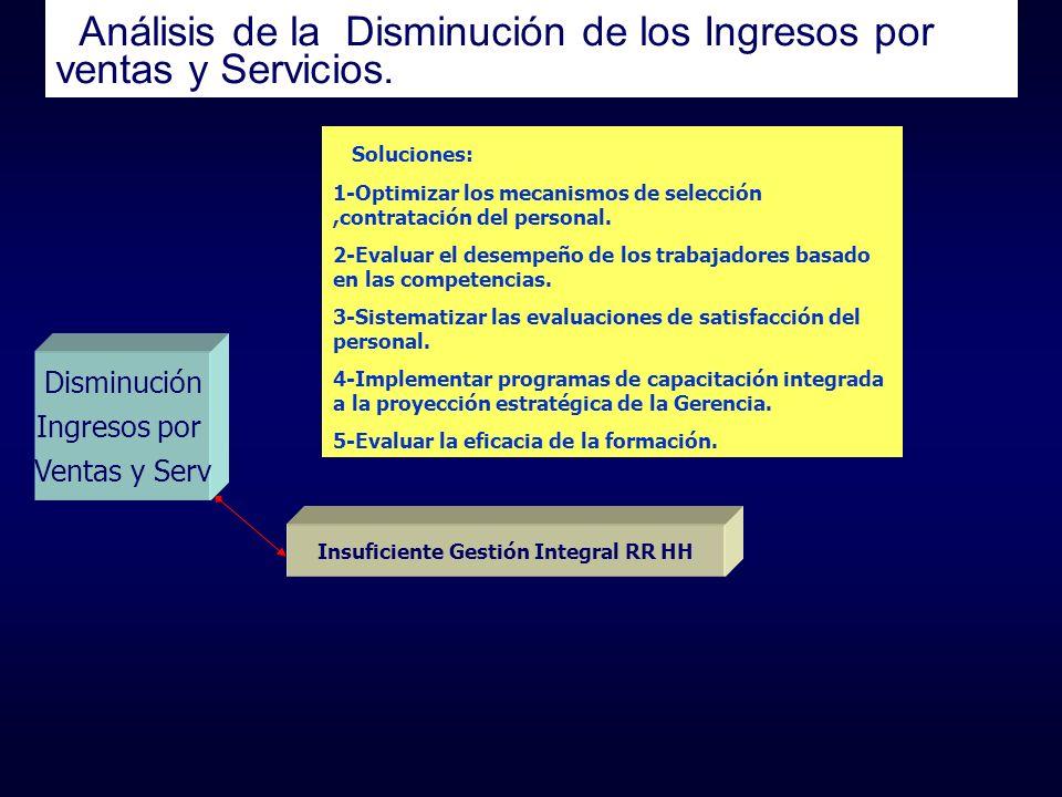 Análisis de la Disminución de los Ingresos por ventas y Servicios. Disminución Ingresos por Ventas y Serv Insuficiente Gestión Integral RR HH Solucion