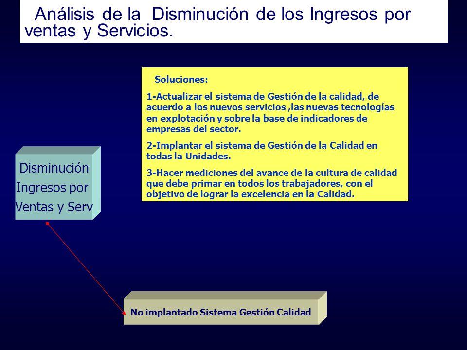 Análisis de la Disminución de los Ingresos por ventas y Servicios. Disminución Ingresos por Ventas y Serv No implantado Sistema Gestión Calidad Soluci