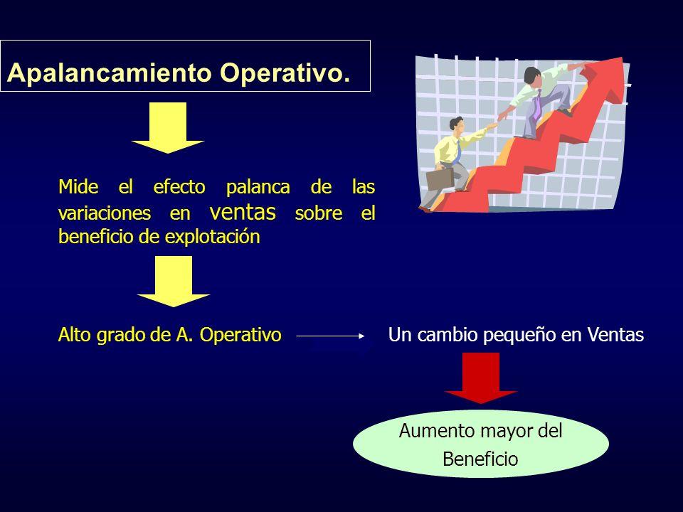 Apalancamiento Operativo. Mide el efecto palanca de las variaciones en ventas sobre el beneficio de explotación Alto grado de A. OperativoUn cambio pe