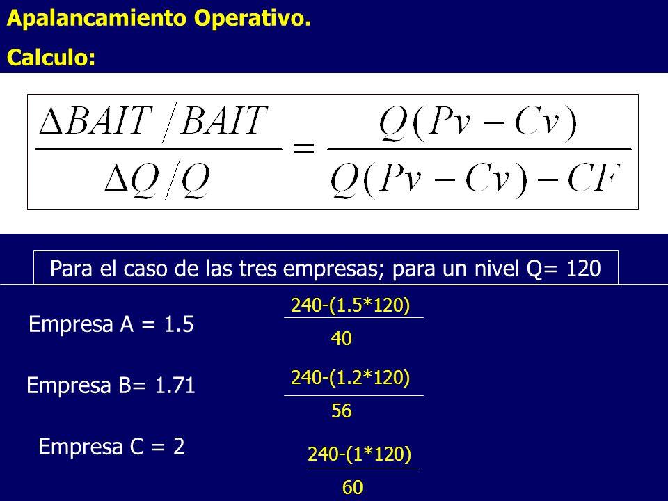 Apalancamiento Operativo. Calculo:. Para el caso de las tres empresas; para un nivel Q= 120 Empresa A = 1.5 Empresa B= 1.71 Empresa C = 2 240-(1.5*120