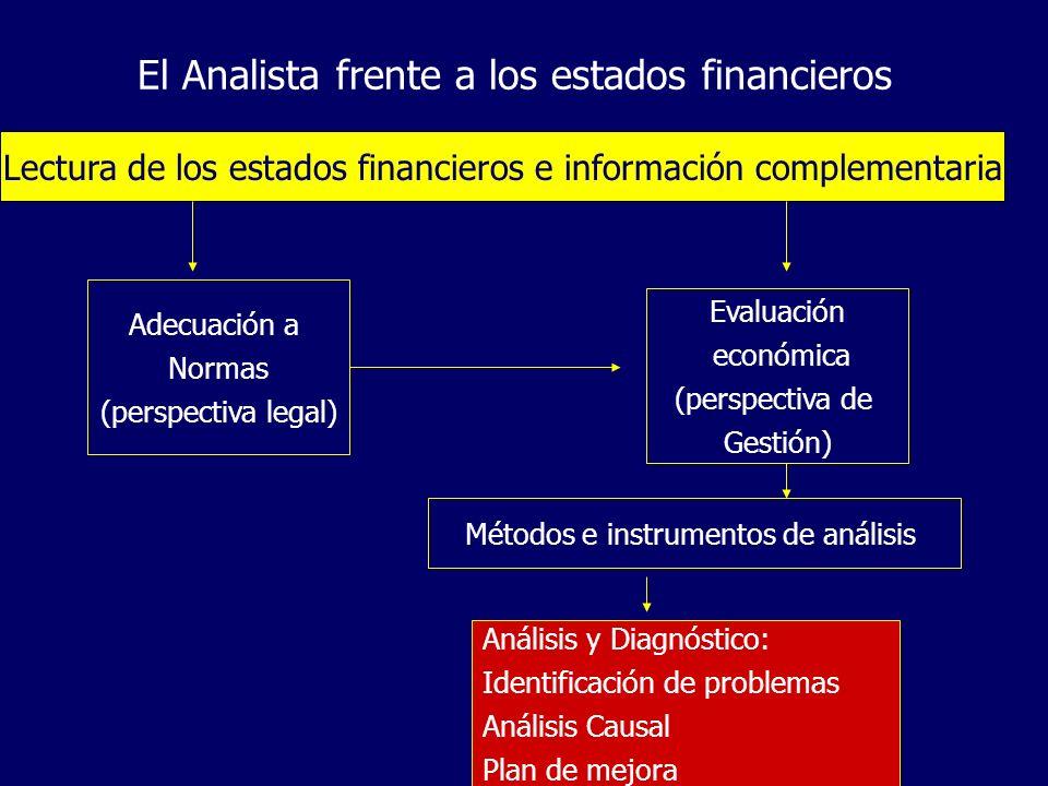 El Analista frente a los estados financieros Lectura de los estados financieros e información complementaria Adecuación a Normas (perspectiva legal) E