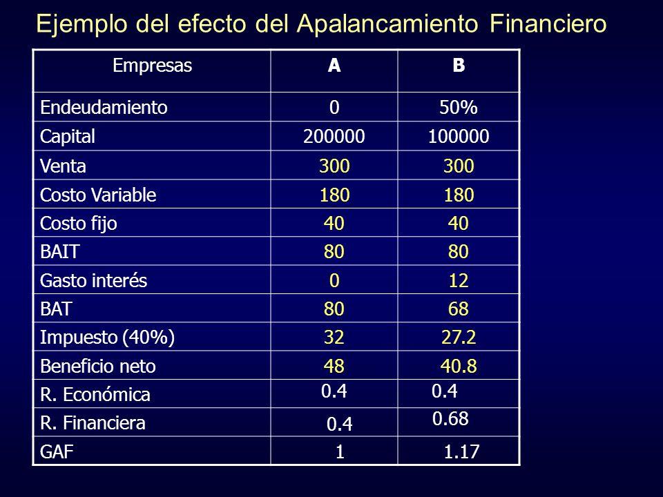 Ejemplo del efecto del Apalancamiento Financiero EmpresasAB Endeudamiento050% Capital200000100000 Venta300 Costo Variable180 Costo fijo40 BAIT80 Gasto