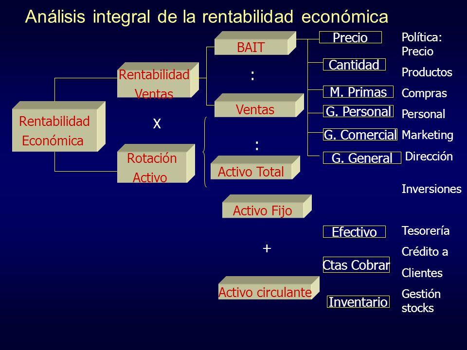 Análisis integral de la rentabilidad económica Rentabilidad Económica Rentabilidad Ventas Rotación Activo Ventas Activo Fijo Activo circulante BAIT Pr