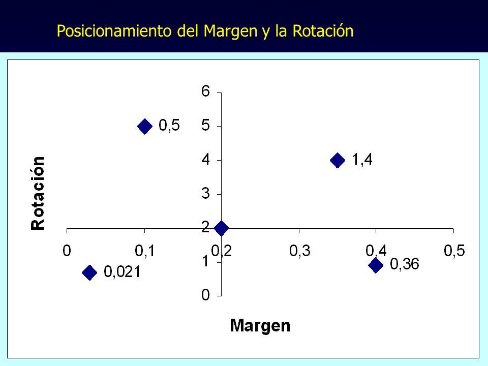 Posicionamiento del Margen y la Rotación