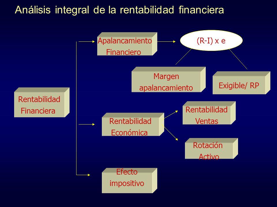 Análisis integral de la rentabilidad financiera Rentabilidad Financiera Margen apalancamiento Exigible/ RP Rentabilidad Ventas Rotación Activo Rentabi