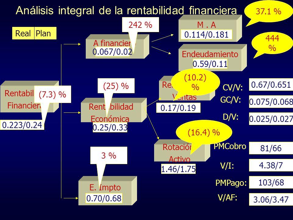 Análisis integral de la rentabilidad financiera Rentabilidad Financiera M. A Rentabilidad Ventas Rotación Activo Rentabilidad Económica E. Impto A fin