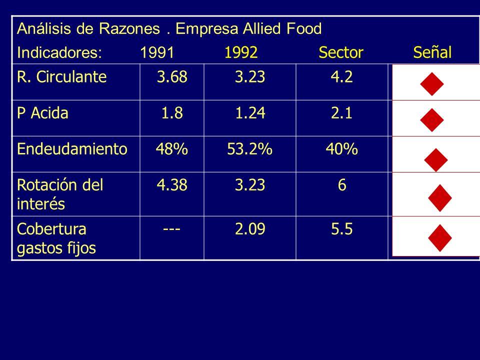 Análisis de Razones. Empresa Allied Food Indicadores: 1991 1992 Sector Señal R. Circulante3.683.234.2 P Acida1.81.242.1 Endeudamiento48%53.2%40% Rotac