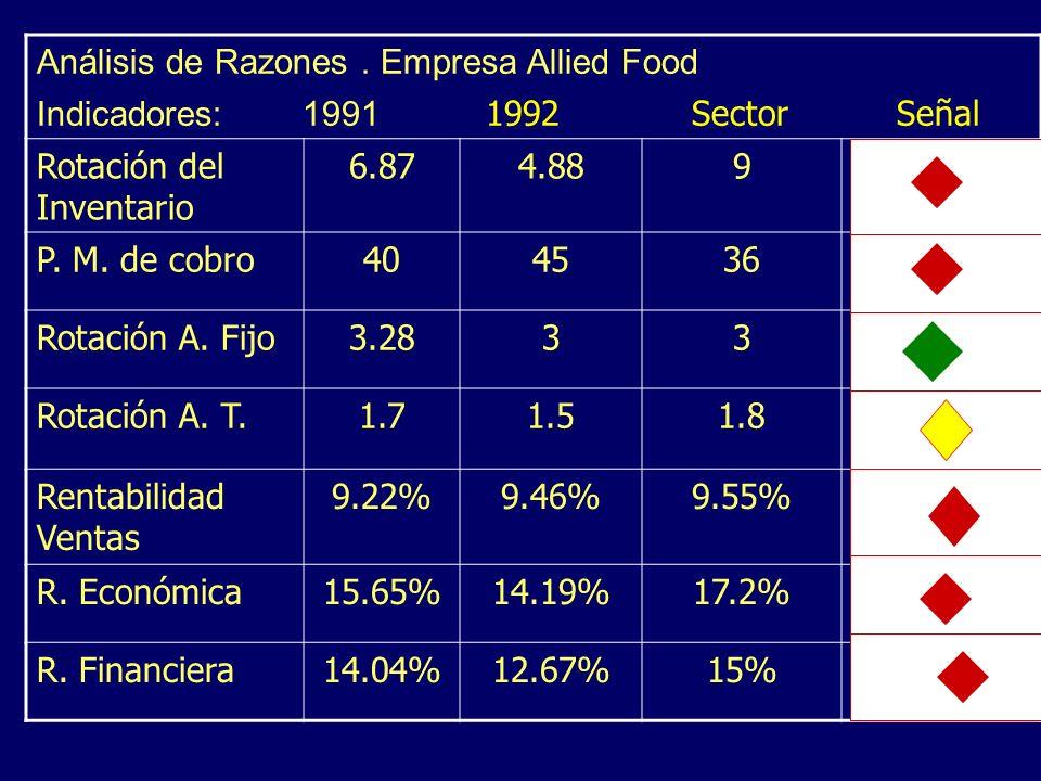 Análisis de Razones. Empresa Allied Food Indicadores: 1991 1992 Sector Señal Rotación del Inventario 6.874.889 P. M. de cobro404536 Rotación A. Fijo3.