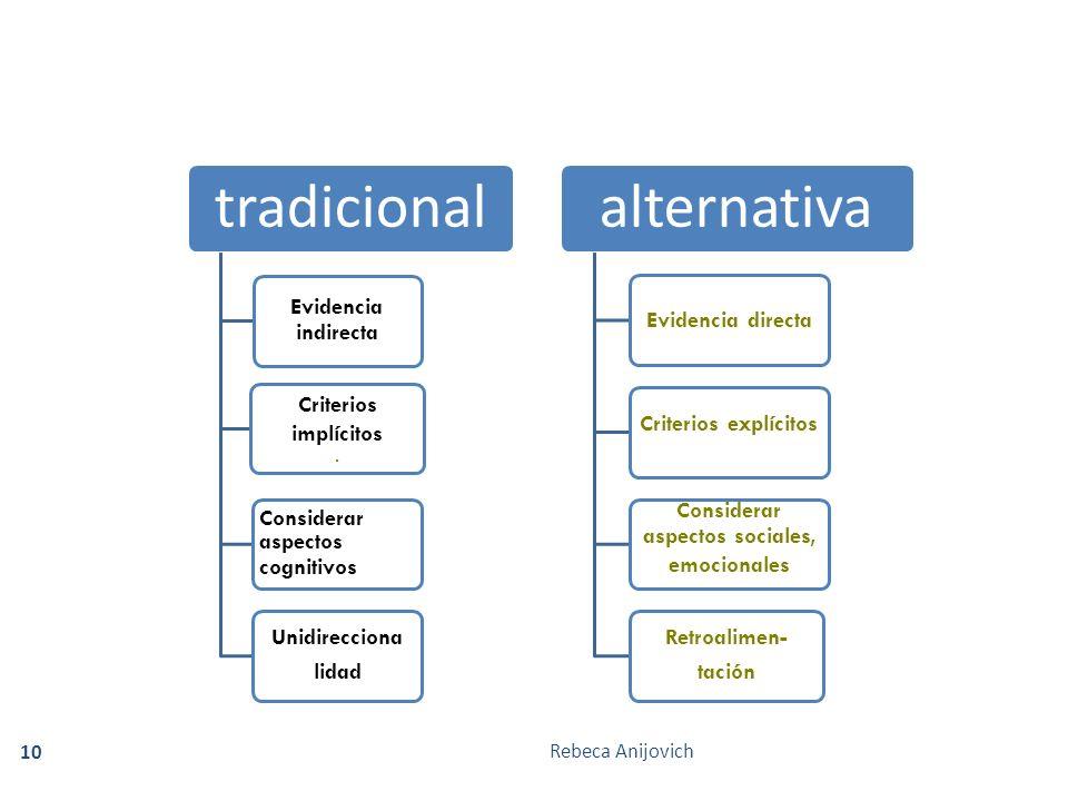 Rebeca Anijovich 10 tradicional Evidencia indirecta Criterios implícitos. Considerar aspectos cognitivos Unidirecciona lidad alternativa Evidencia dir