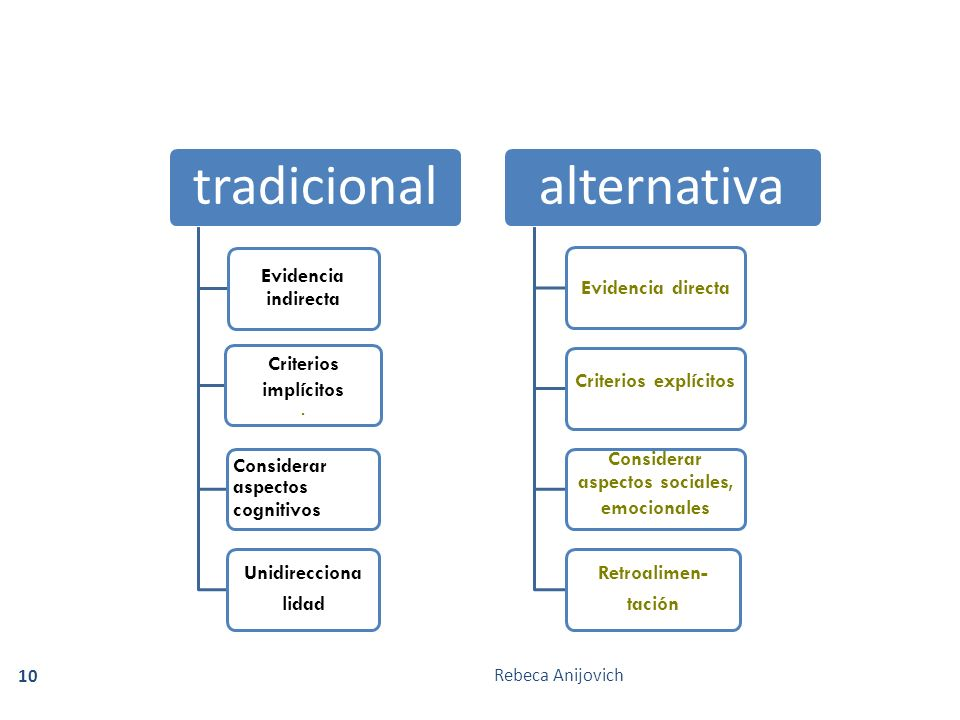 Rebeca Anijovich 10 tradicional Evidencia indirecta Criterios implícitos.