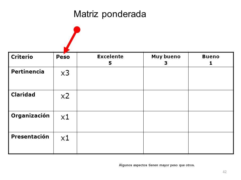 42 CriterioPeso Excelente 5 Muy bueno 3 Bueno 1 Pertinencia x3 Claridad x2 Organización x1 Presentación x1 Matriz ponderada Algunos aspectos tienen mayor peso que otros.