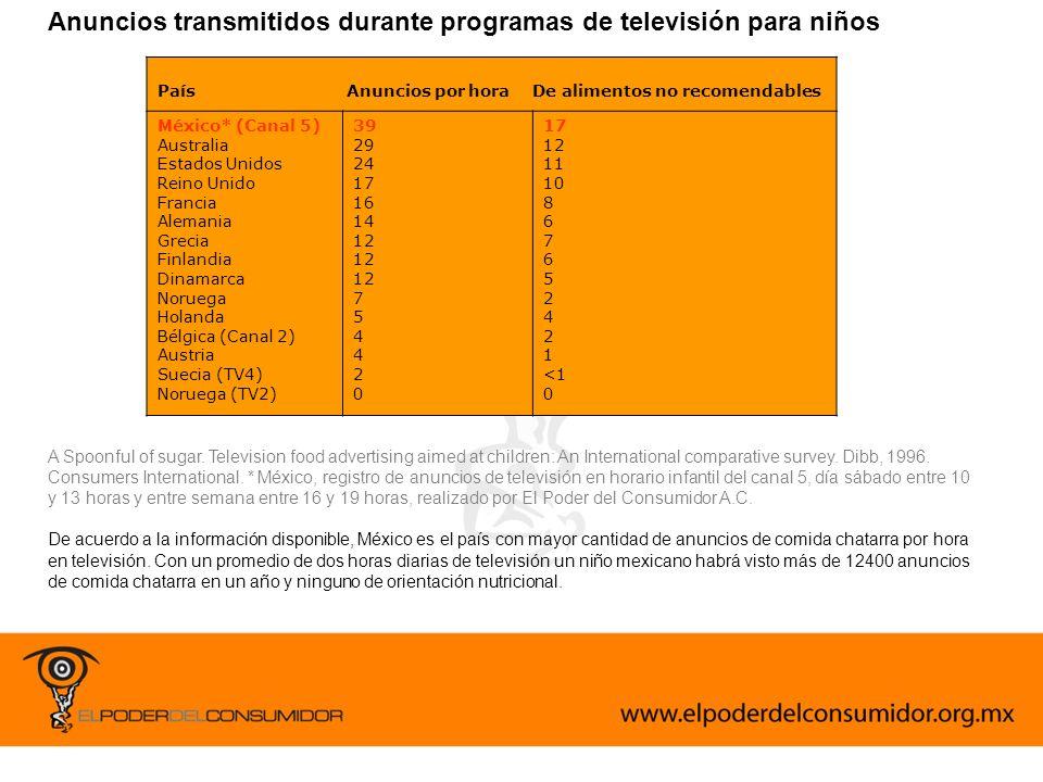 Registro: en tres horas de programación de la barra infantil del sábado en canal 5 se trasmitieron 112 anuncios.