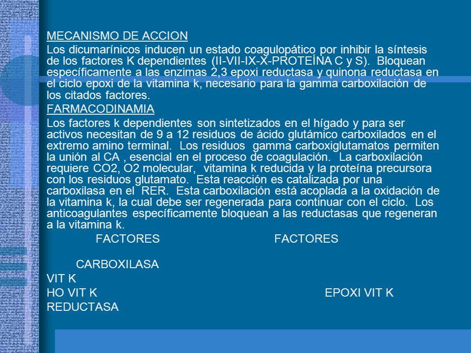 MECANISMO DE ACCION Los dicumarínicos inducen un estado coagulopático por inhibir la síntesis de los factores K dependientes (II-VII-IX-X-PROTEÍNA C y