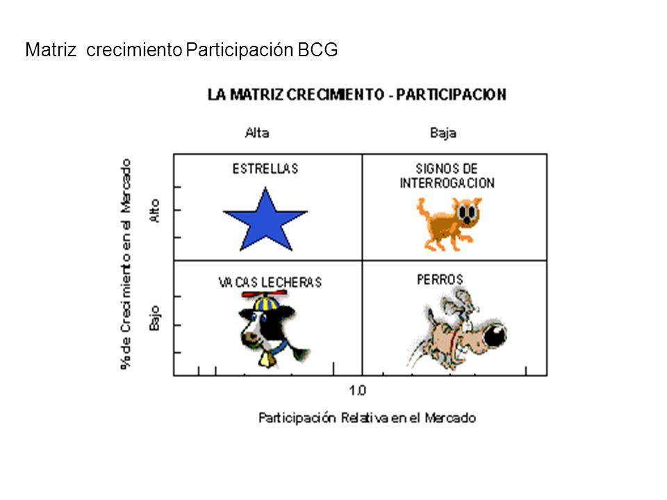 Matriz crecimiento Participación BCG