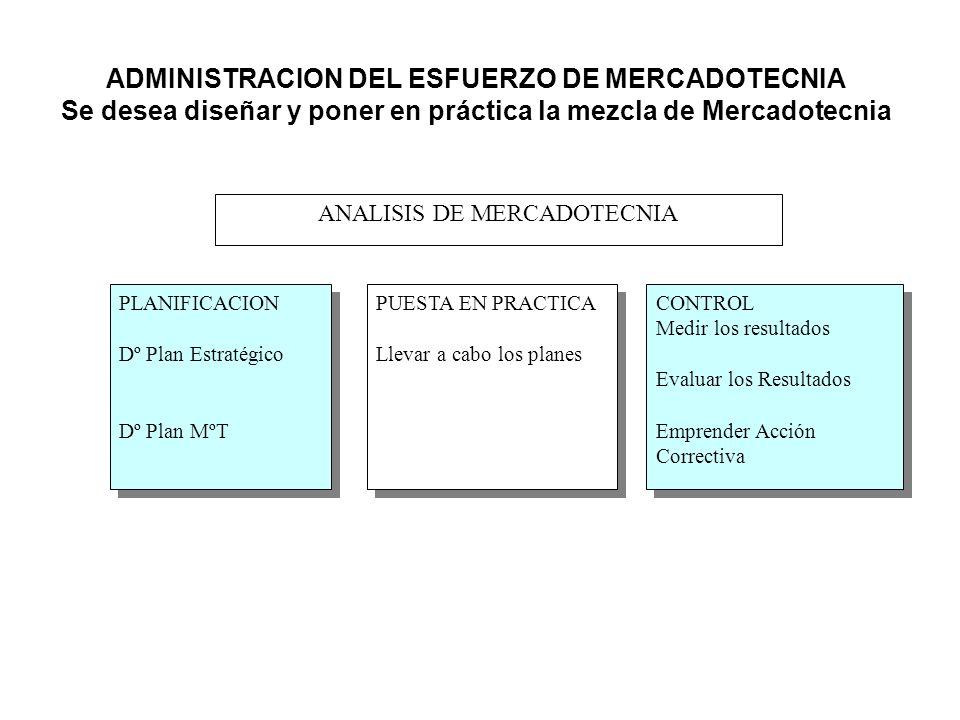 ADMINISTRACION DEL ESFUERZO DE MERCADOTECNIA Se desea diseñar y poner en práctica la mezcla de Mercadotecnia ANALISIS DE MERCADOTECNIA PLANIFICACION D