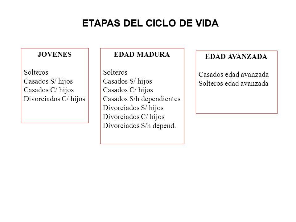 ETAPAS DEL CICLO DE VIDA JOVENES Solteros Casados S/ hijos Casados C/ hijos Divorciados C/ hijos EDAD MADURA Solteros Casados S/ hijos Casados C/ hijo