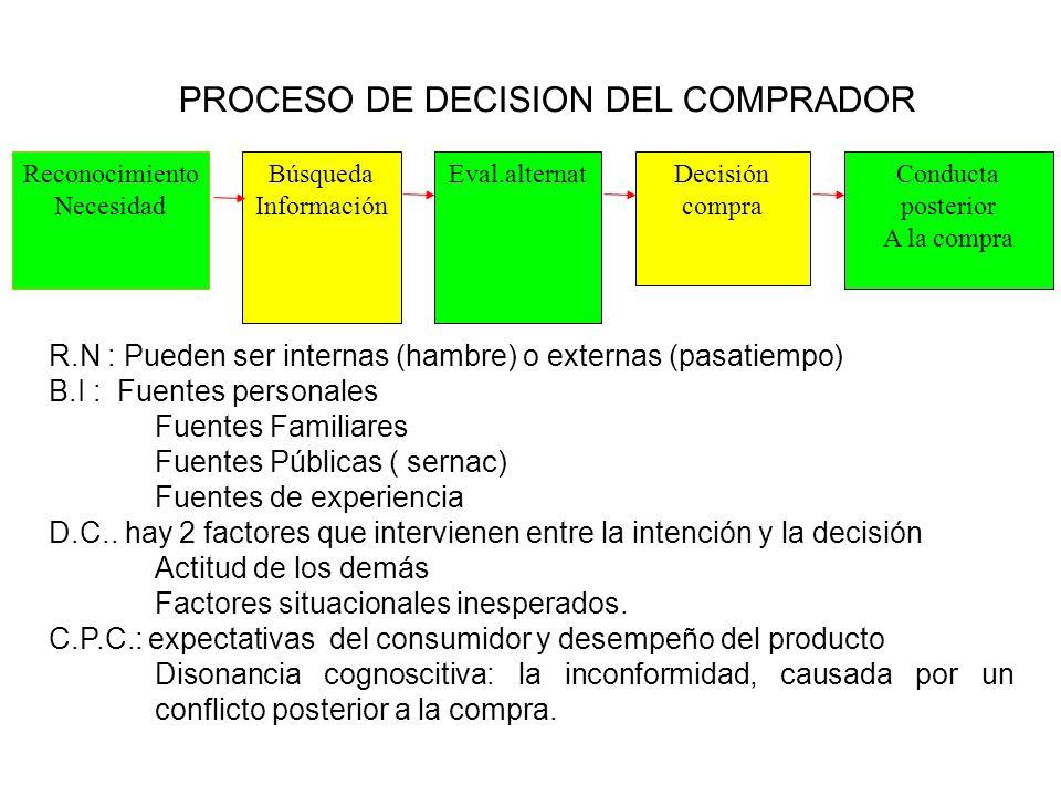 PROCESO DE DECISION DEL COMPRADOR Reconocimiento Necesidad Búsqueda Información Eval.alternatDecisión compra Conducta posterior A la compra R.N : Pued